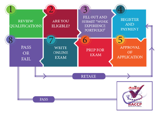 What are the Steps to Apply for HACCP Certification in Canada?